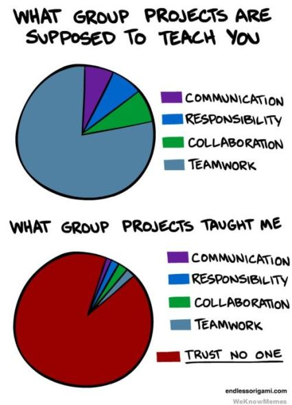 what-group-projects-are-supposed-to-teach-you-graph